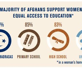 Rising Support for Women's Education in Afghanistan