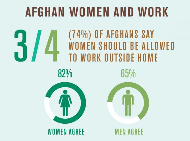 afghan-chart